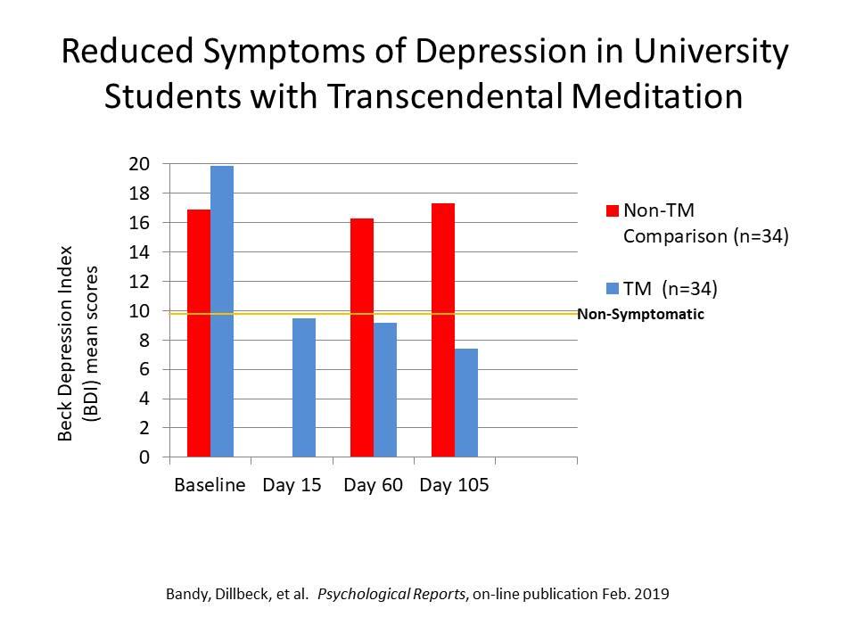 Rapid Reduction in Symptoms of Depression through Transcendental Meditation