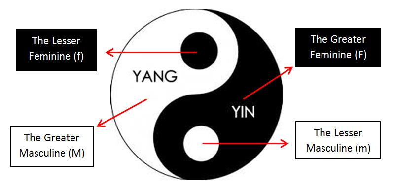Four Aspects in Yin Yang, From InText