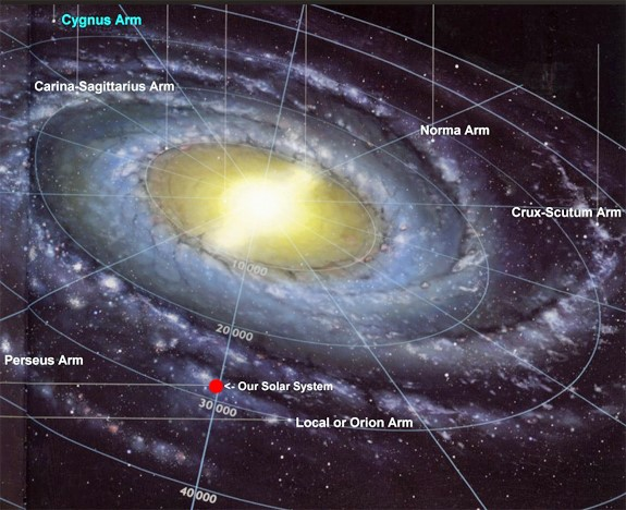 The position of our Solar System in the interstellar Milky Way Galaxy