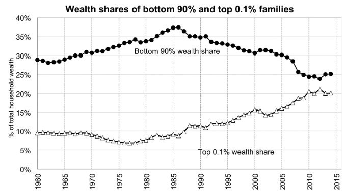 Wealth Shares