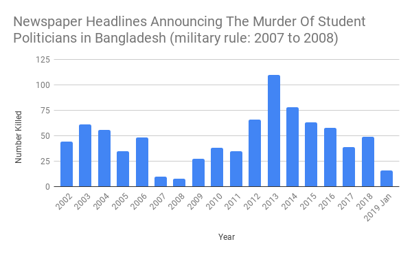 They kill each other over a division of the spoils: note the sharp plunge in killings under military rule (2007-8)