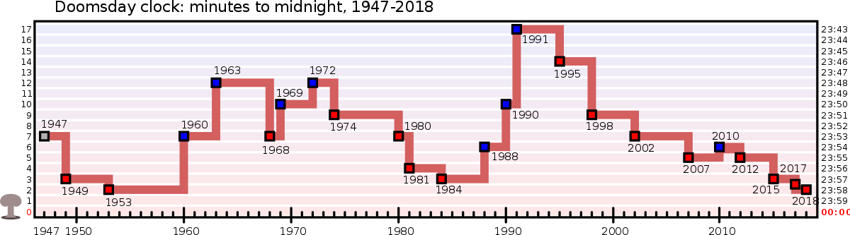 Doomsday Clock Over Time