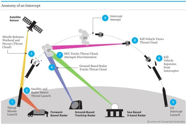 Anatomy of an intercept