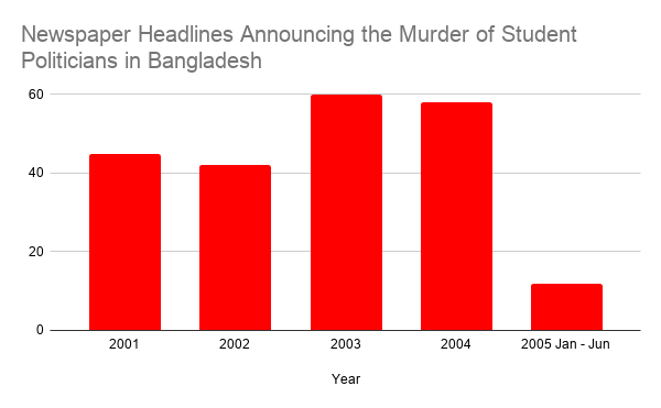 Newspaper Headlines Announcing the Murder of Student Politicians in Bangladesh, From InText