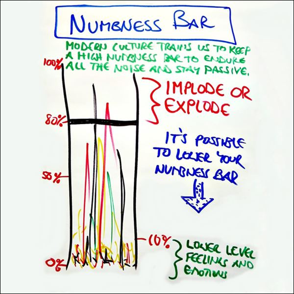 Thoughtmap of Your Numbness Bar