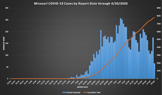 Total number of COVID-19 cases reported in Missouri to date., From InText