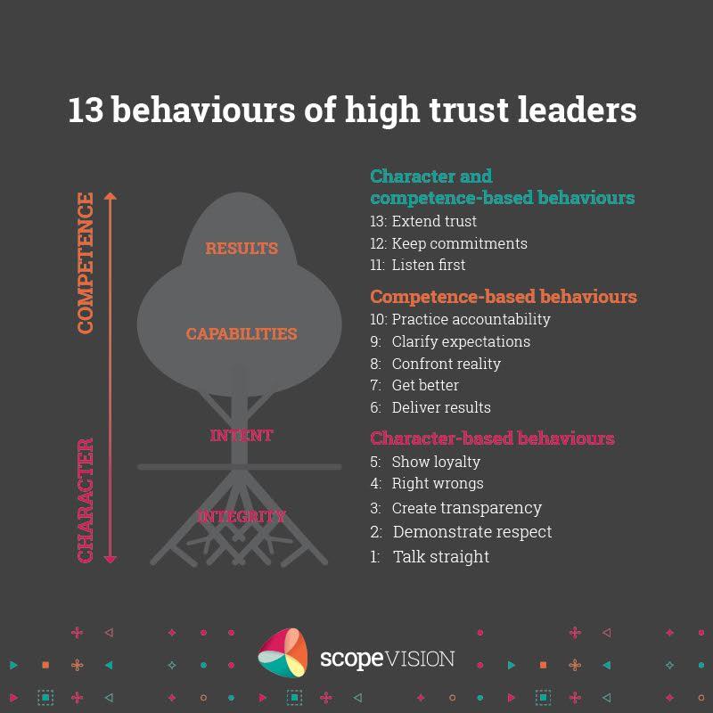 13 Behaviors of Trust Leaders