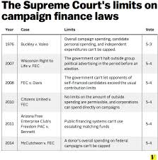 The Supreme Court's limits on campaign finance