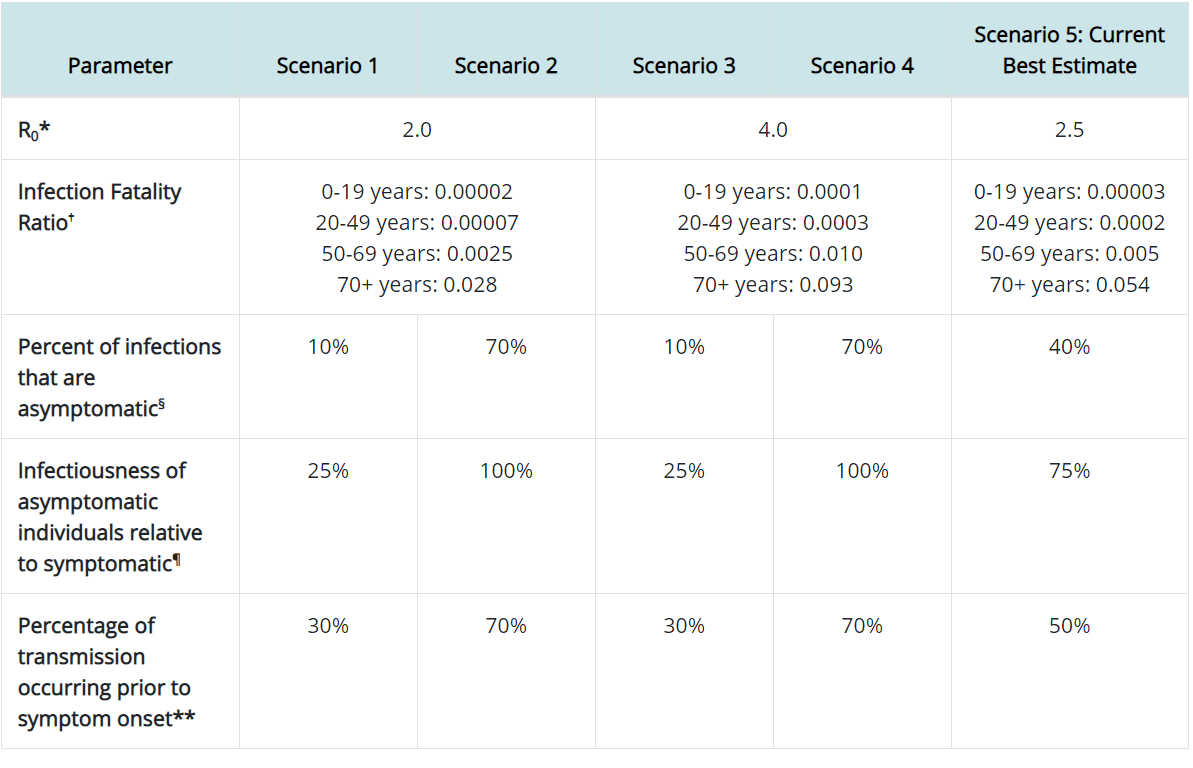 Table 1. Parameter Values that vary among the five COVID-19 Pandemic Planning Scenarios.