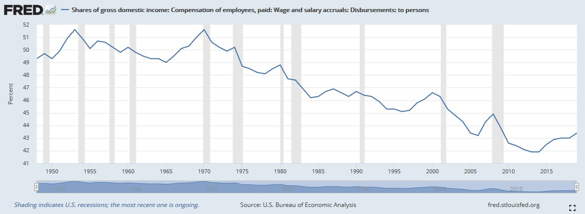 Labor share of US national income