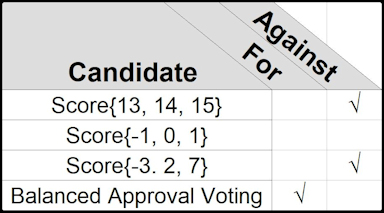 Balanced Voting for Notation